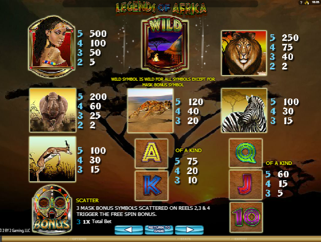 Слот Legends of Africa - символы игры